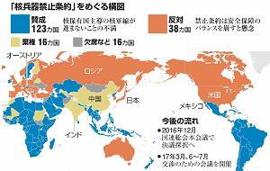 核兵器禁止条約、交渉の開始が決...